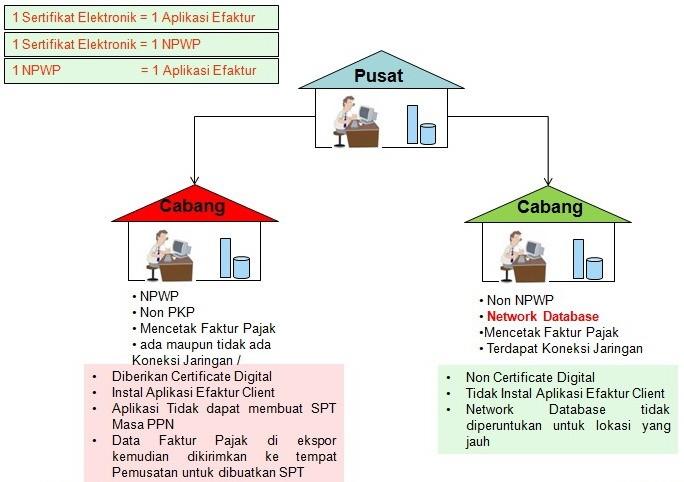 Sertifikat Elektronik Pajak Apa Dan Bagaimana Forum Pajak Indonesia
