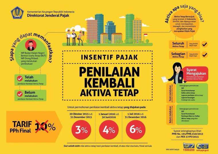 ketentuan-revaluasi-aset-untuk-pajak