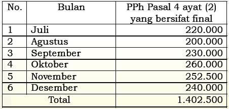 contoh-pengisian-spt-pp-46