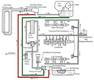 HELP  Need oil flow diagram  Pelican Parts Forums