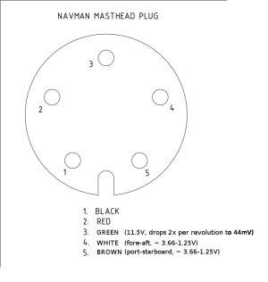 NAVMAN WIND 3150 MASTHEAD UNIT  Fix It Anarchy  Sailing