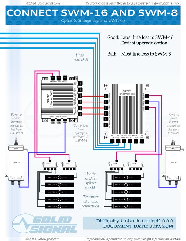 directv wiring diagram whole home dvr directv hr34 wiring