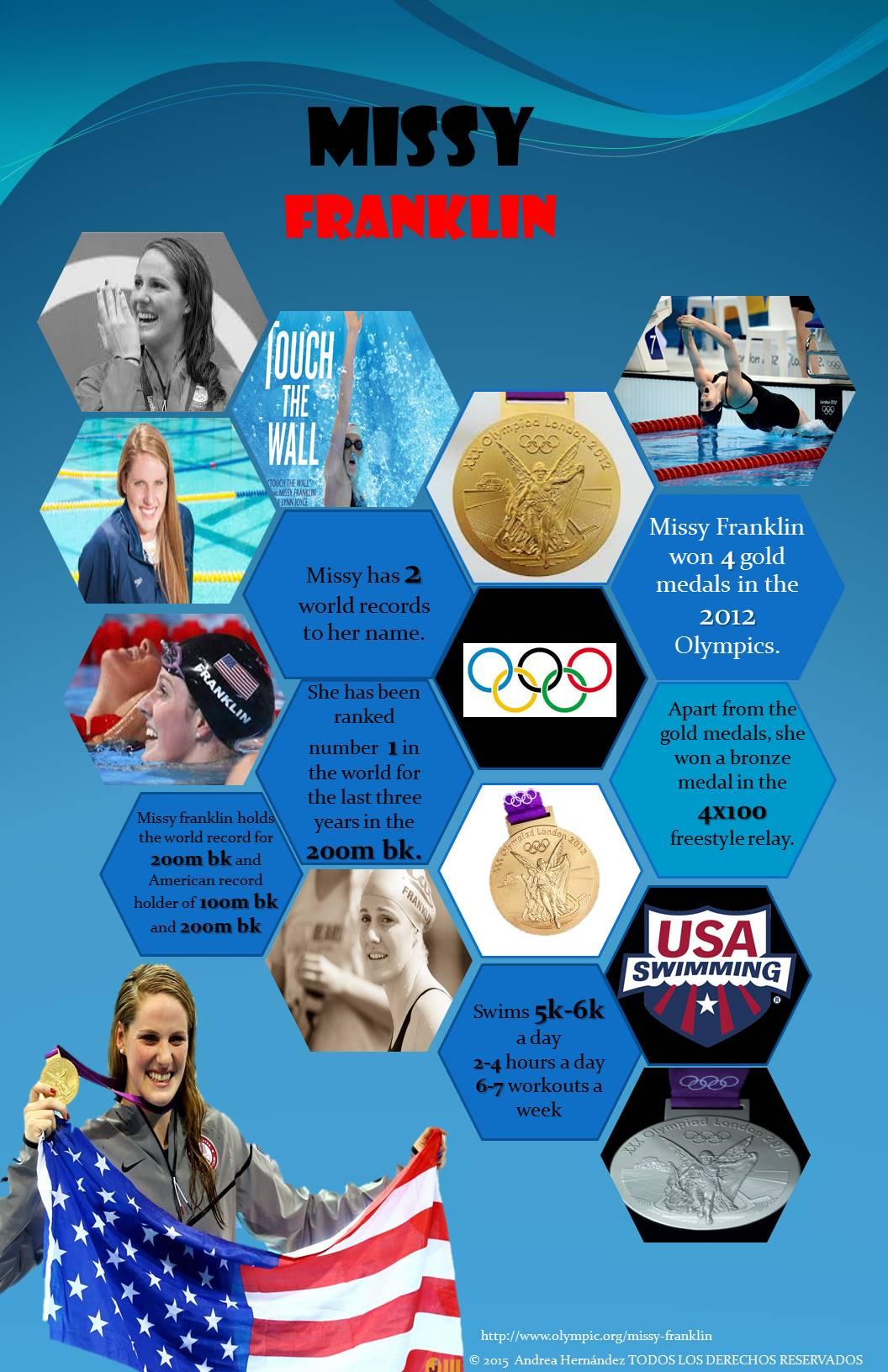 Infografía hecha por Andrea Hernandez