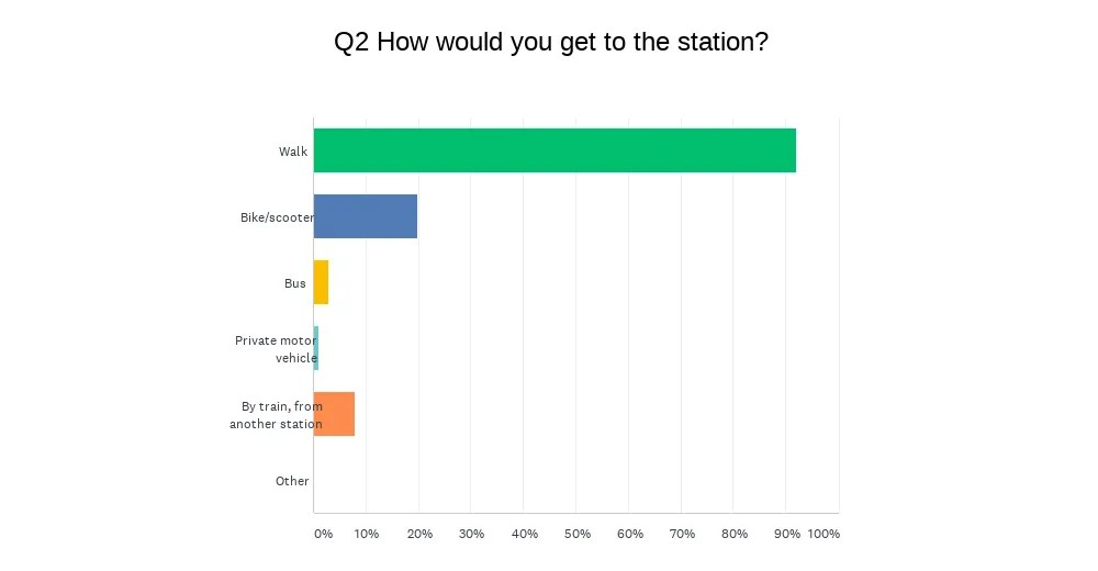 St Annes station survey - Question 2 - How would you get to the station? Walk: 93%, Bike/scooter: 20%, Bus: 3%, Private motor vehicle: 1%, By train from another station: 8%. Other: 0%