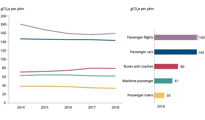 Graph showing of CO2 emissions of trains compared with flights, cars, buses and coaches and ships. Passenger flights produce 160g CO2 per passenger km; cars 143g, Buses and coaches 80g, maritime 61g whilst trains produce 33g.