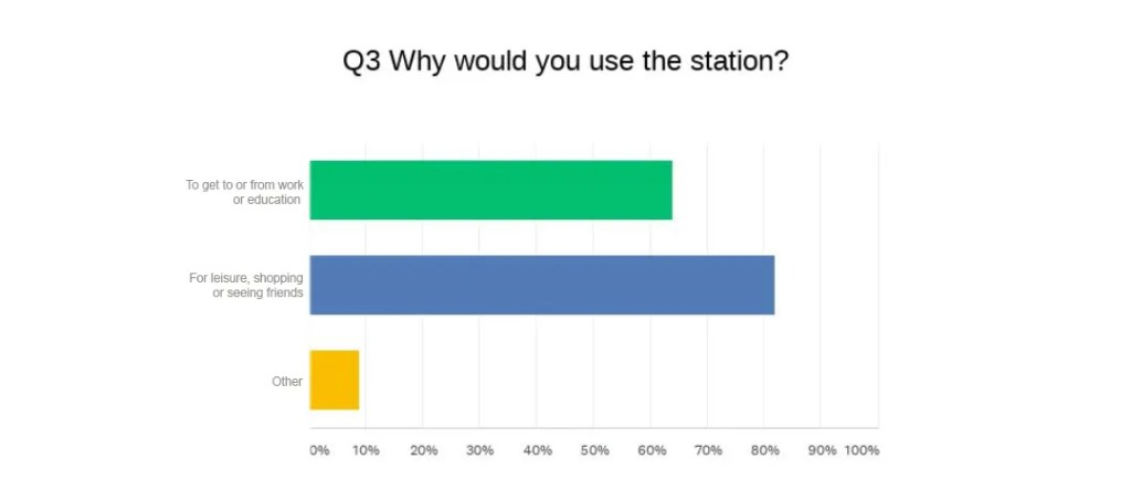 St Annes station survey - Question 3 - Why would you use the station? To get to or from work or education: 64%, For leisure, shopping or seeing friends: 82%,  Other: 9%