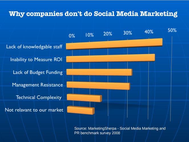 Les entreprises sont-elles prêtes à l'utilisation des médias Sociaux dans leur plan marketing?