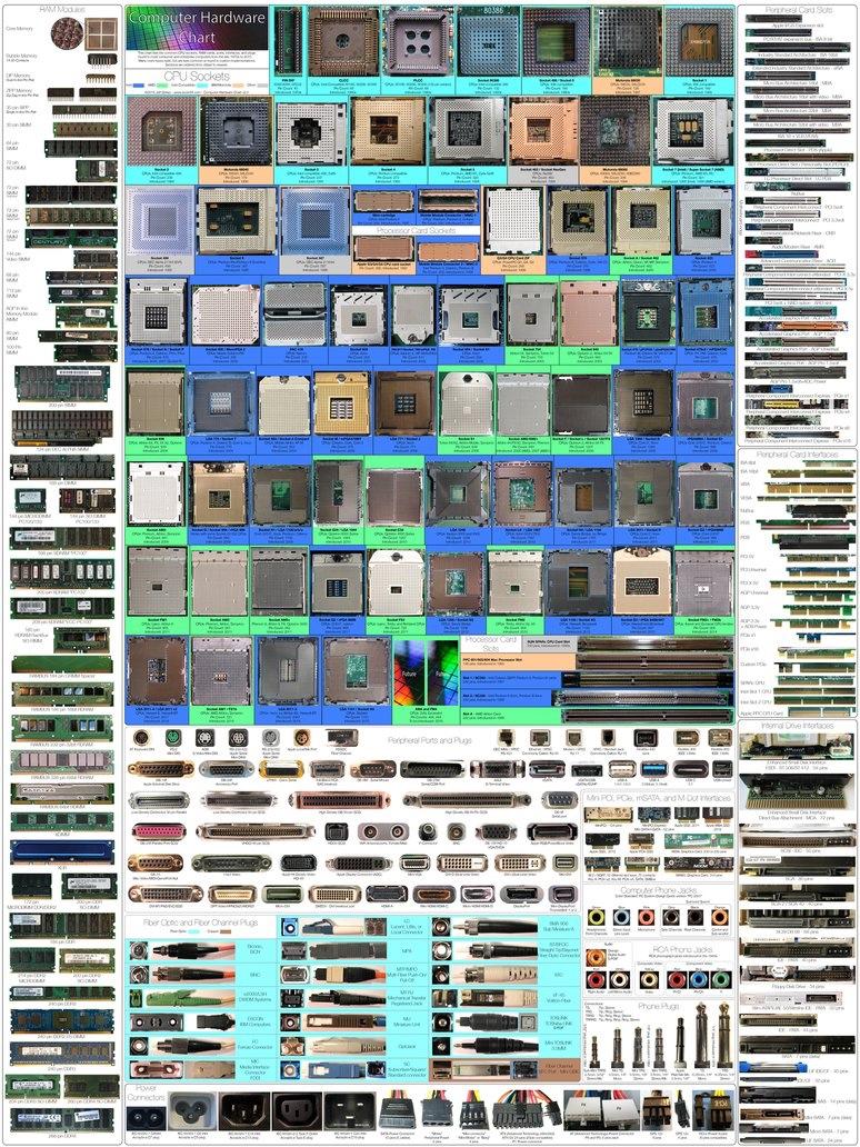 computer_hardware_chart_2_0_1_6