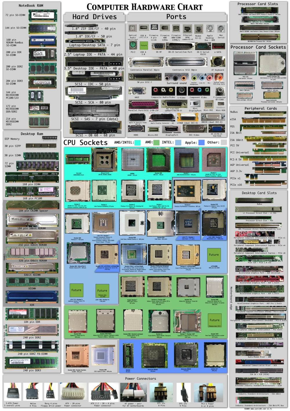 the complete computer hardware chart