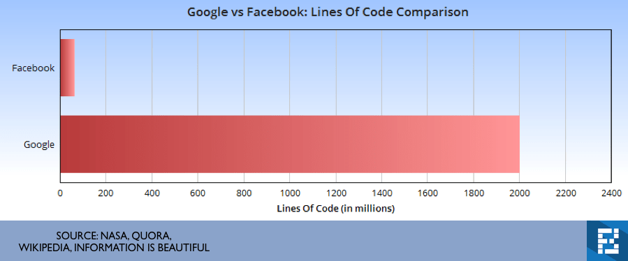 lines of code google facebook
