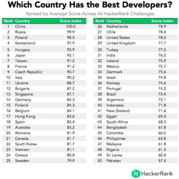 best developers country
