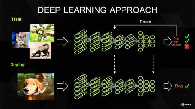 deep-learning-architecture