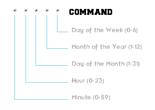 Schedule Jobs In Linux Crontab Format