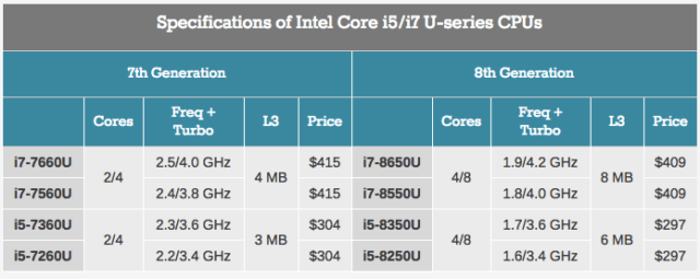 Genarasi Prosesor Intel Core 8 Resmi Diluncurkan Dengan Peningkatan Kinerja 40%