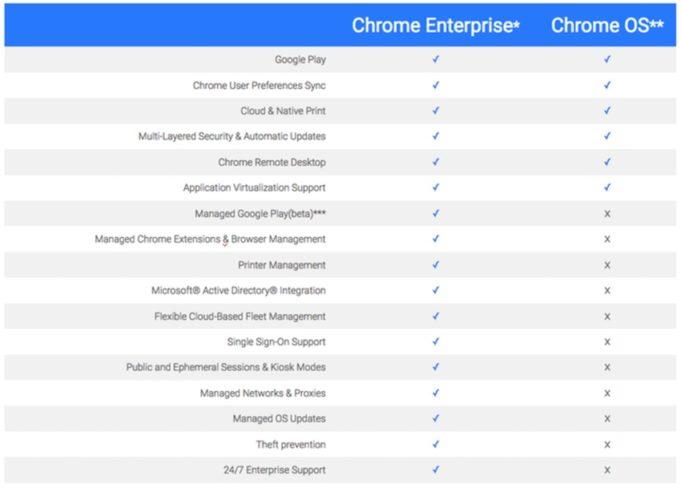 Chrome Enterprise vs Chrome OS: Apa itu Chrome Enterprise?