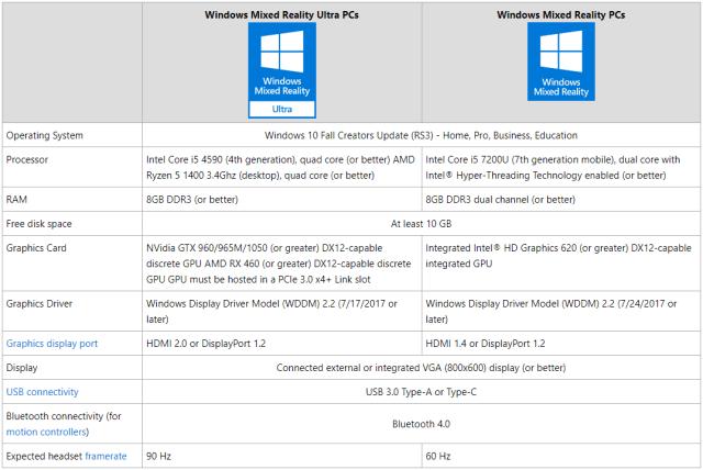 Cara Tahu Jika PC Windows 10 Anda mendukung Windows Mixed Reality