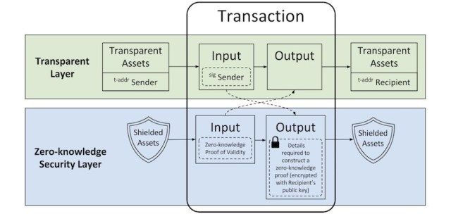 Edward Snowden zCash Alternatif Bitcoin Paling Menarik, Kenapa?