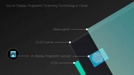vivo in fingerpring scanner
