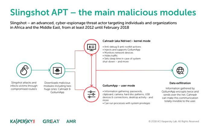 Slingshot malware cyber spionase 2