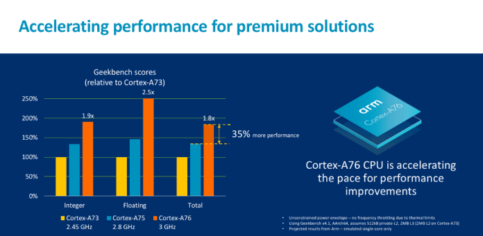Arm Luncurkan CPU Baru, GPU Untuk Laptop Windows 10 Dan Smartphone Top-End