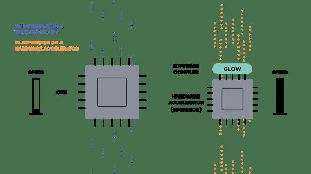 Facebook AI and ML