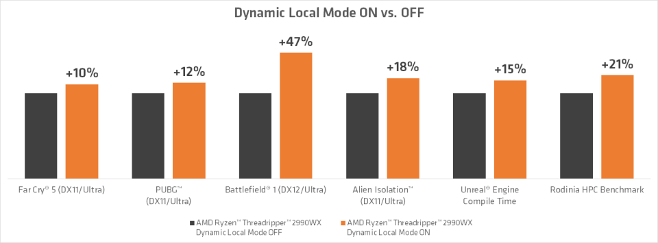 amd mode lokal dinamis