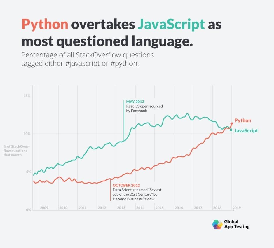 python menyusul javascript