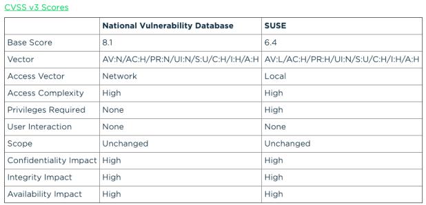 Comment  exploiter à distance le Noyau  linux vers Noyau antérieur à 5.0.8 affecté