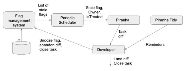 Piranha é uma ferramenta de código aberto que exclui automaticamente código obsoleto