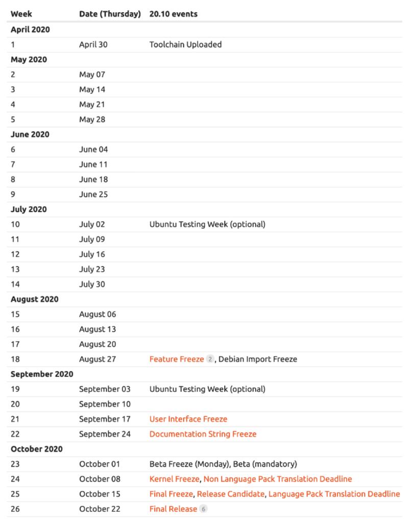 Jadwal Rilis Ubuntu 20.10
