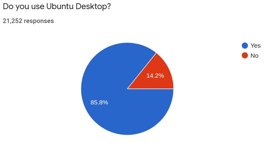 Pertanyaan survei Ubuntu: Apakah Anda menggunakan Ubuntu Desktop?