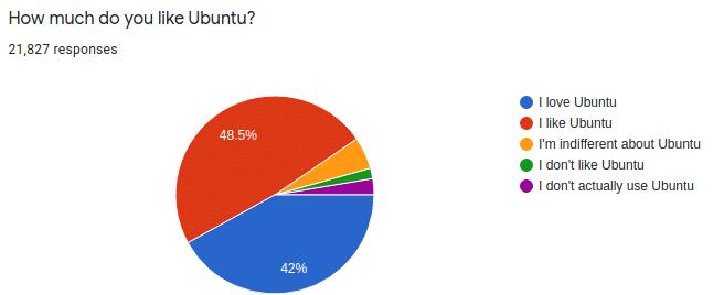 Pertanyaan survei Ubuntu: Seberapa besar Anda menyukai Ubuntu?