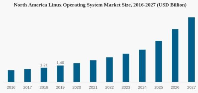 América do Norte-Linux-Tamanho do Mercado