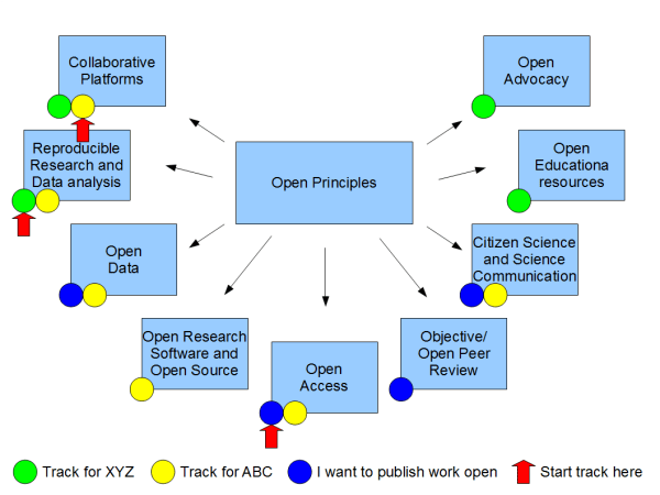 Proposed overview structure for the Open Science MOOC