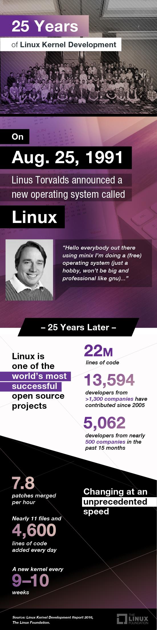 linux-foundation-kernel-dev-info.com