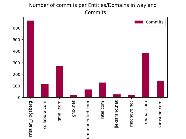 Insights On Companies Behind Wayland 35 who develops wayland