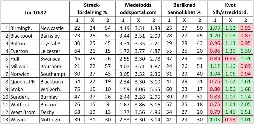 Stryktipset 2017-01-07. Streckfördelning vs sannolikhet från oddsmarknaden.