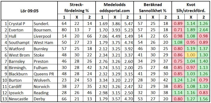 Stryktipset 2017-02-04. Streckfördelning vs sannolikhet från oddsmarknaden.