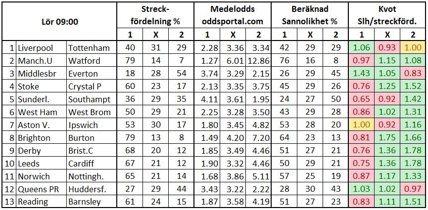 Stryktipset 2017-02-11. Streckfördelning vs sannolikhet från oddsmarknaden.