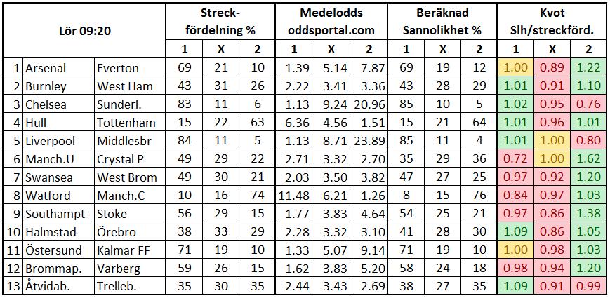 Stryktipset 2017-05-20. Streck och odds.