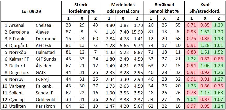 Stryktipset 2017-05-27. Streck och odds.