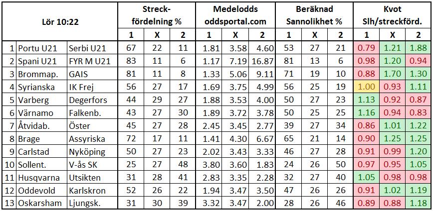 Stryktipset 2017-06-17. Streck och odds.