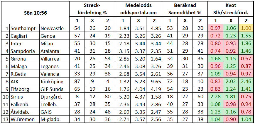 Europatipset 2017-10-15. Streckfördelning vs sannolikhet.