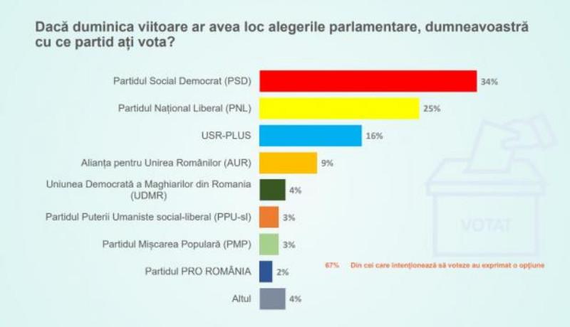 A választások óta a PSD-nek sikerült még jobban belopnia magát a polgárok szívébe