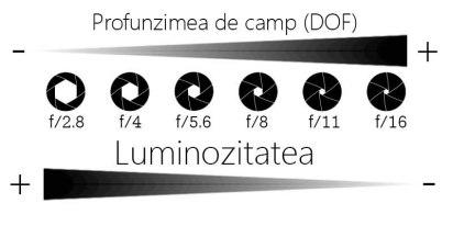 aperture_diafragma_foto_tutoriale