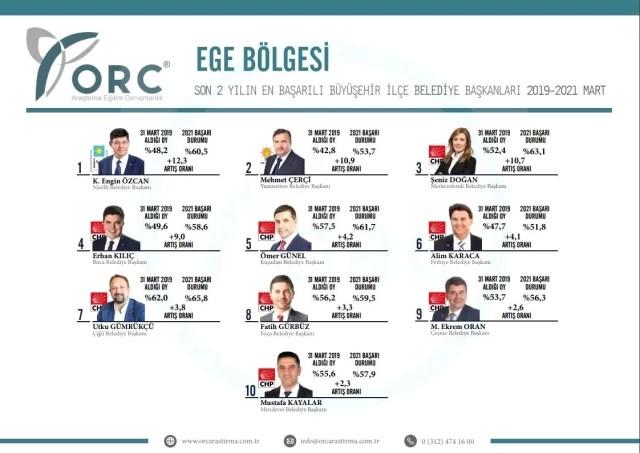 Başkan Çerçi yine Türkiye'nin en başarılıları arasına girdi