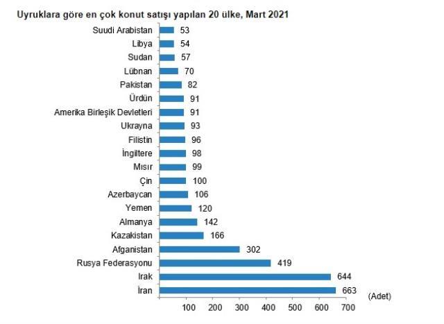 Son Dakika: Konut satışları mart ayında yüzde 2,4 artarak 111 bin 241 oldu
