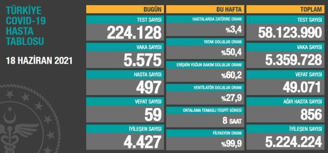 son dakika turkiye de 18 haziran gunu 14210245 881 m