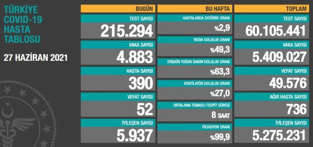 son dakika turkiye de 27 haziran gunu 14228781 6613 m