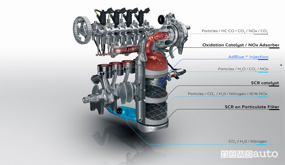 Advanced anti-pollution system for reducing emissions for the Peugeot 1.5 BlueHDi 130 S&S diesel engine
